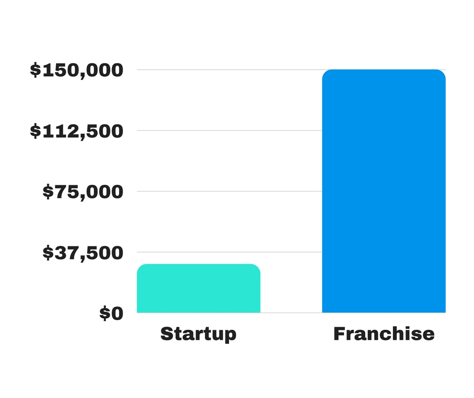 Startup Costs graph
