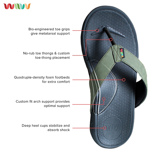 Wiivv sandal design and specifics of the technology