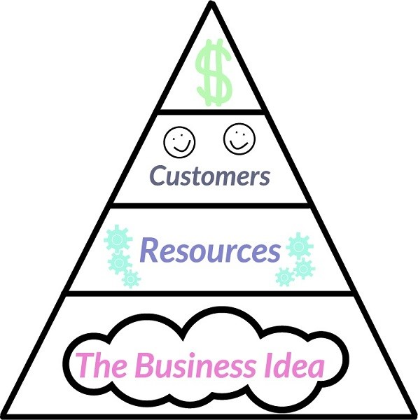 why business ideas are important