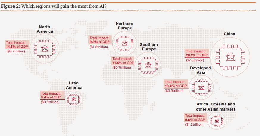 Ai growth in GDP