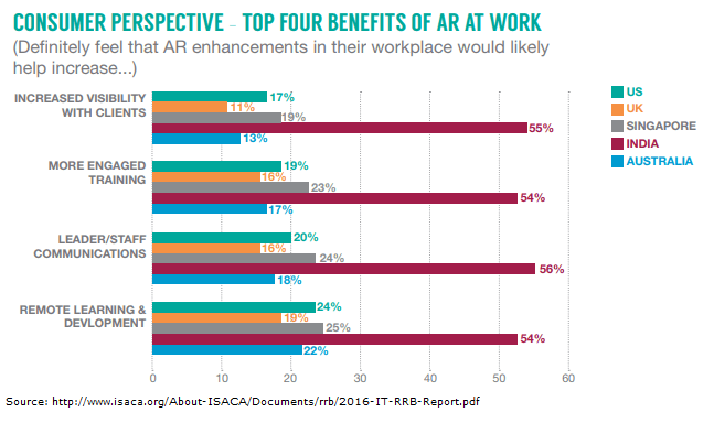 Benefits of AR in workplace by country