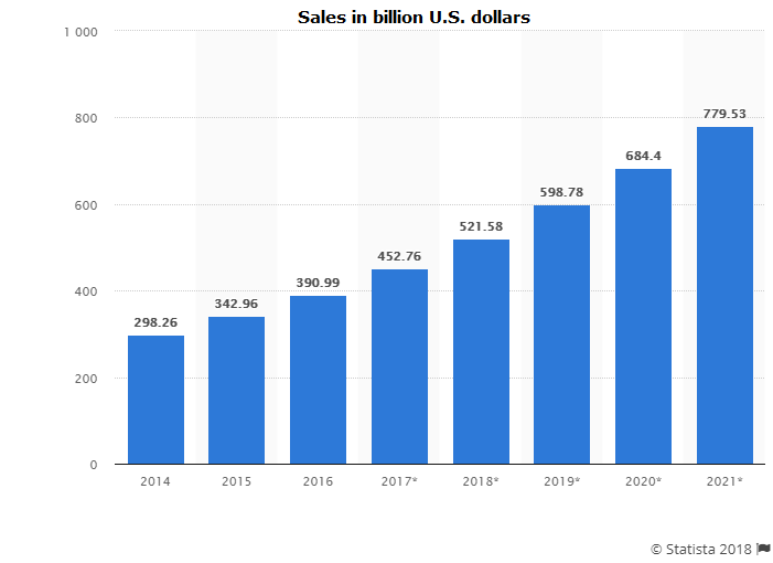 E-commerce retail sales trends related to business ideas for USA