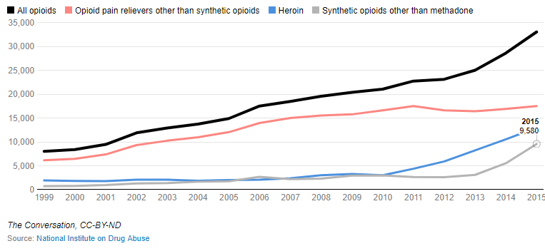 opiod crisis graph