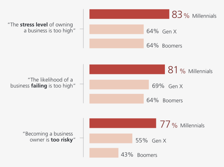 millennial challenges and fears to starting a business