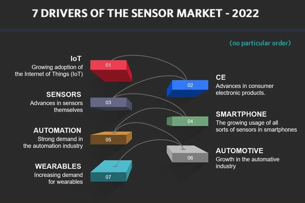 Drivers-of-sensor-market-globally