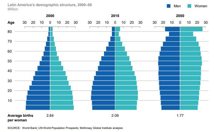 Latin-American-Demographic-Change-by-2050