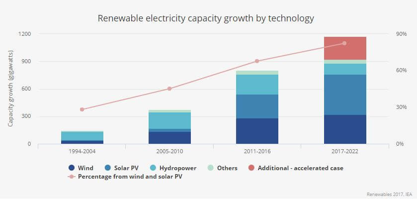 Renewal-Energy-Growth-By-Type