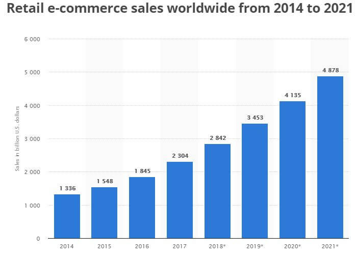 Retail-Ecommerce-Growth-Trends