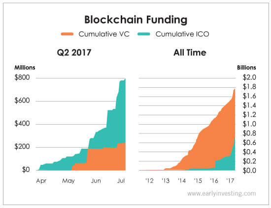 blockchain-funding-Venture-Capital-and-ICO