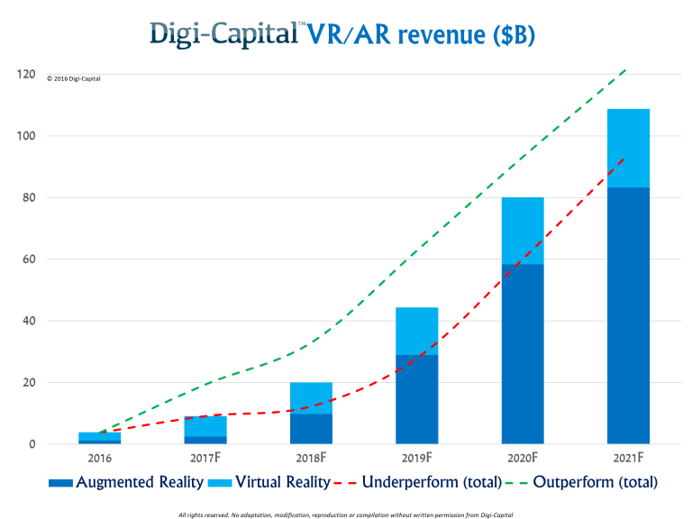 AR and VR industry growth for business ideas in Canada