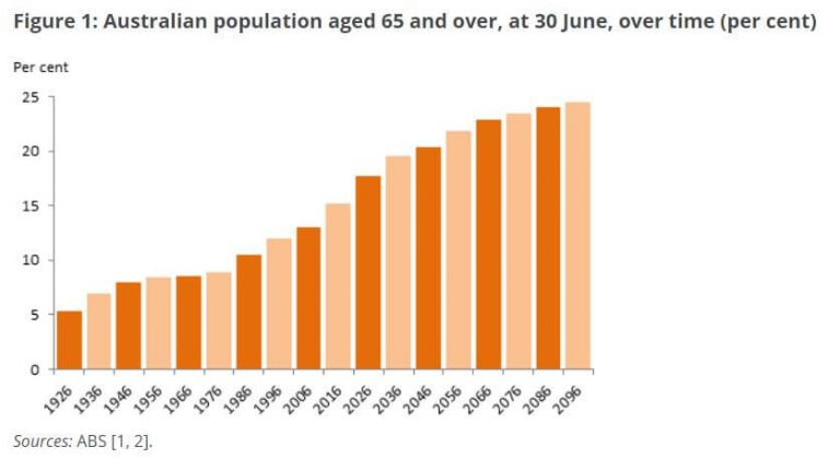 elderly population of philippines concerns and Despite the sharp decline of people taking their own lives in singapore last year, the number of suicide cases among elderly people in the city-state has hit at an all-time high.