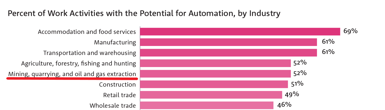 Automation affecting industries in Australia