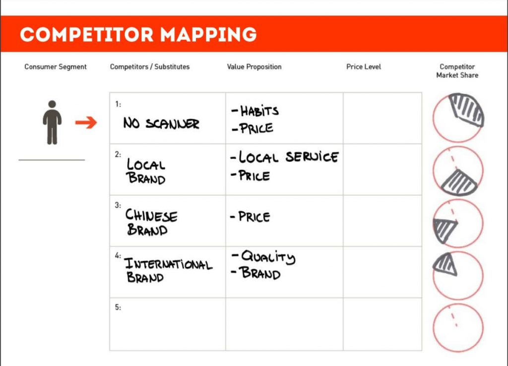 Competitor Mapping Tool Example