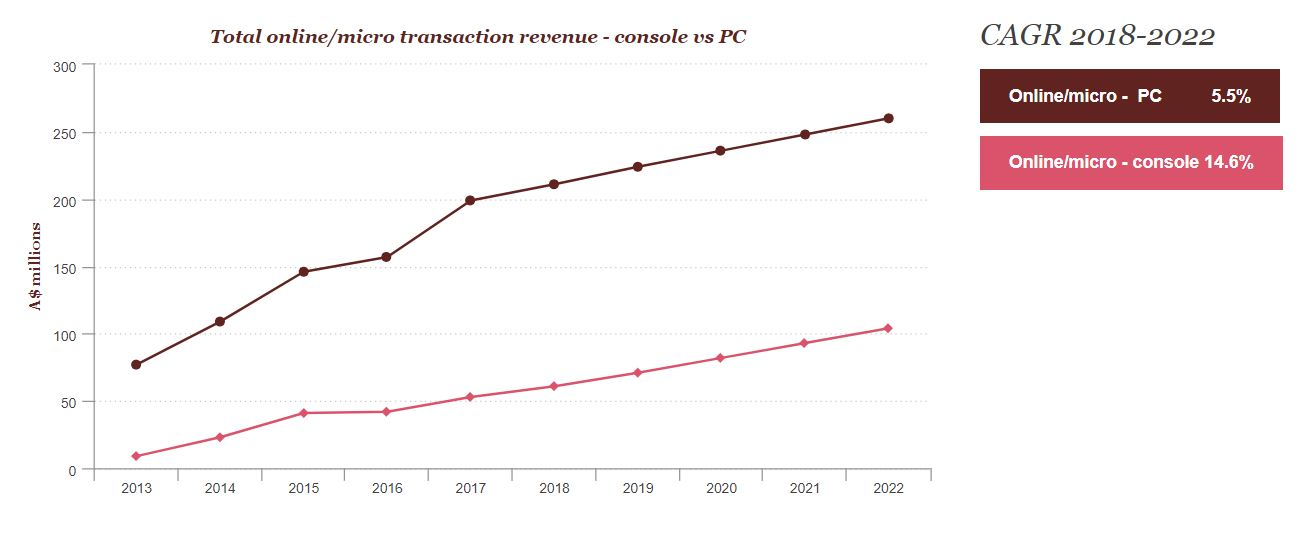 Total online micro transactions - PwC
