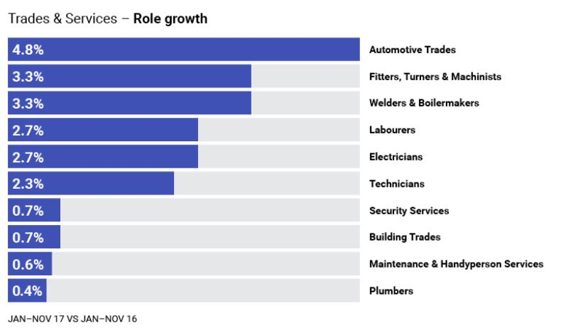 Trades - role growth - Business Ideas in Australia