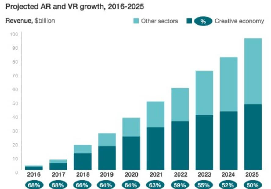Growth in AR and VR over the next few years