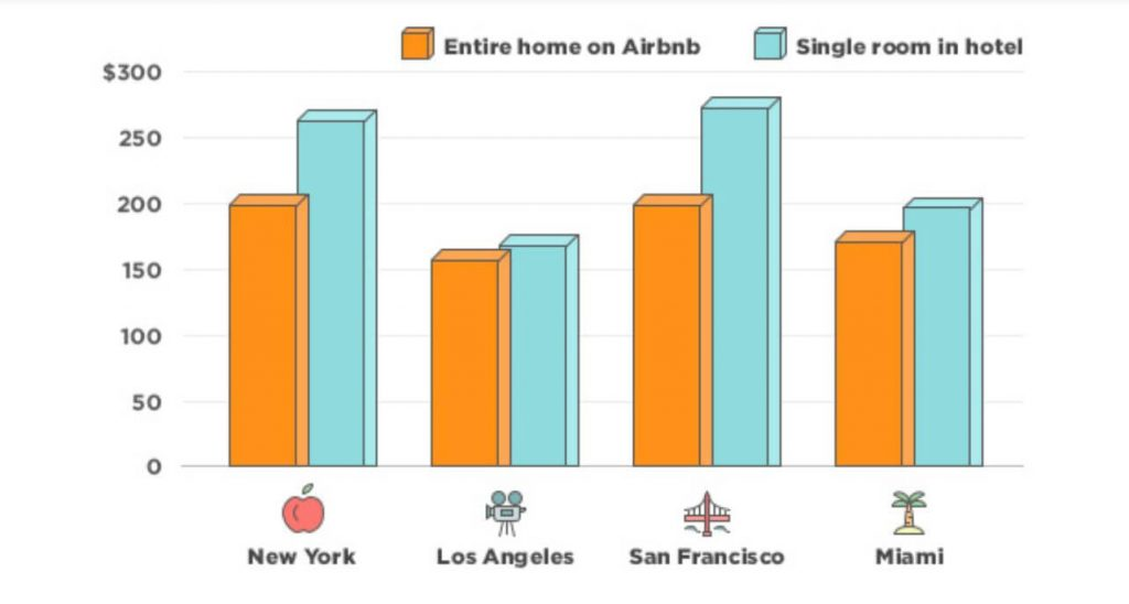 Airbnb management business idea potential growth