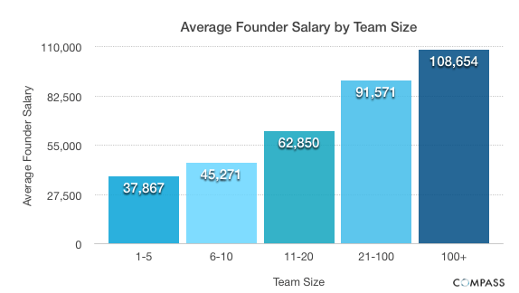 Average-Founder-Salary-by-Team-Size