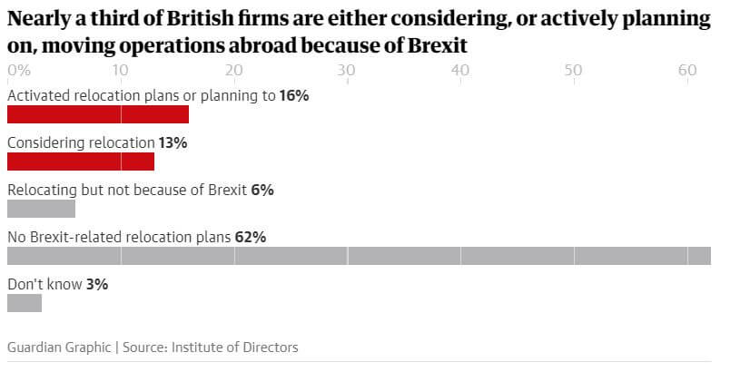 Brexit and company relocation
