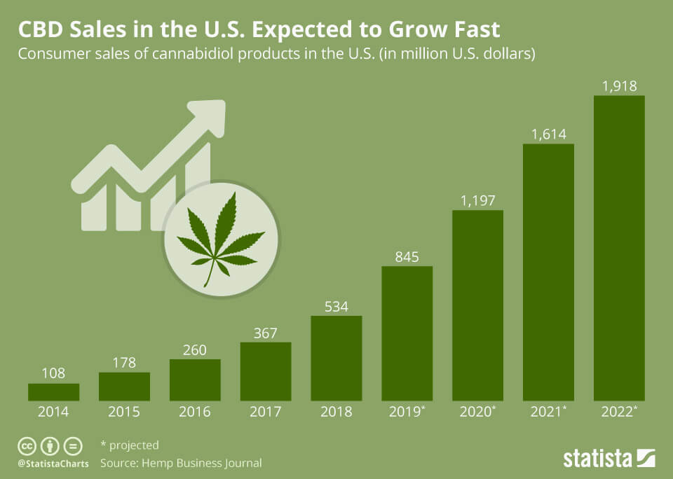 Projected growth of the CBD market in a chart