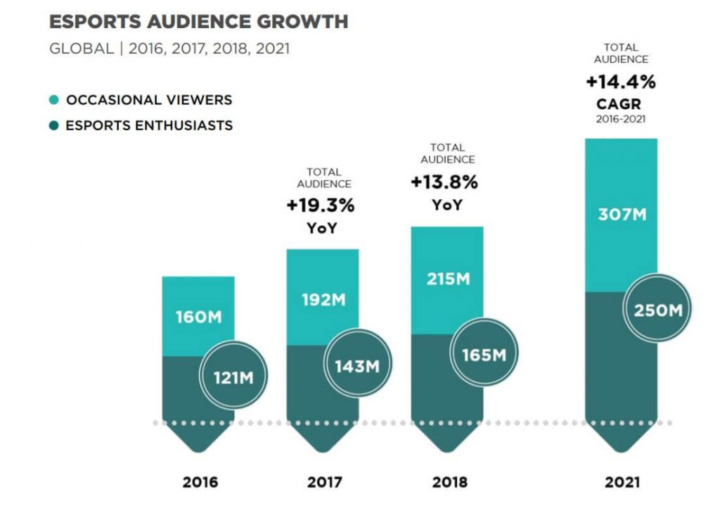 E-Sports Audience Growth and Forecast