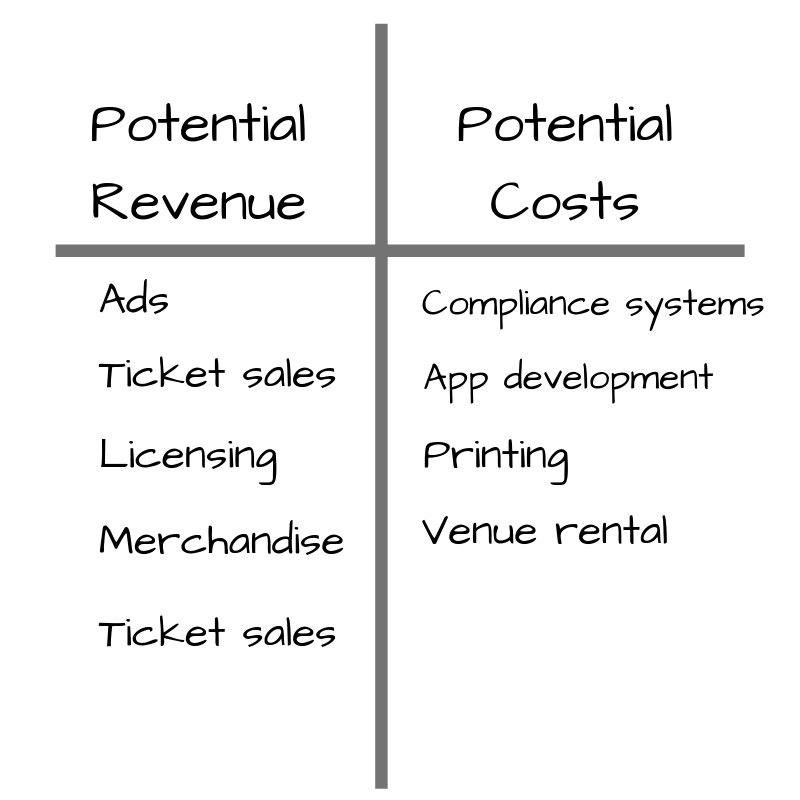 List of potential revenue and costs for a business idea