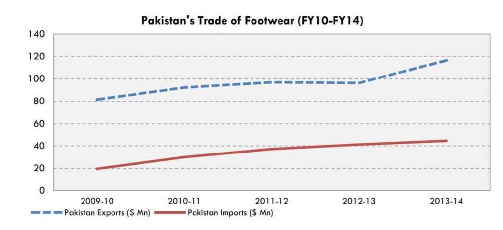 Growth in Footwear demand for the nation