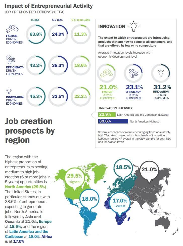 Global Impact of Entrepreneurship