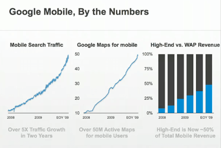 The rise in mobile usage through Google - Chart