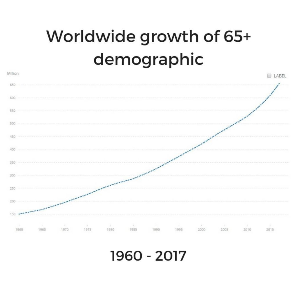 Growing elderly population - Worldbank