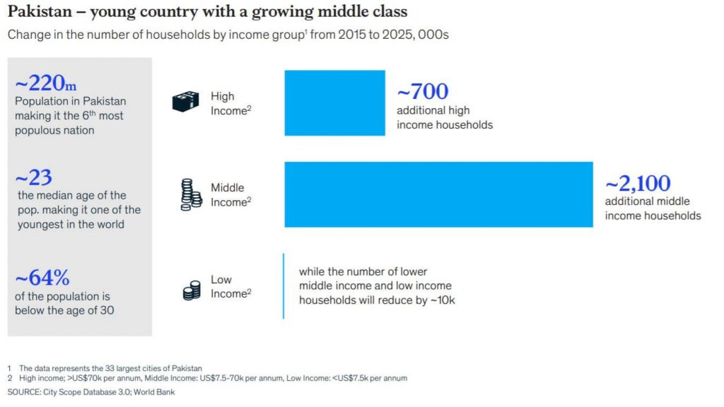 Data on the growing middle class in Pakistan