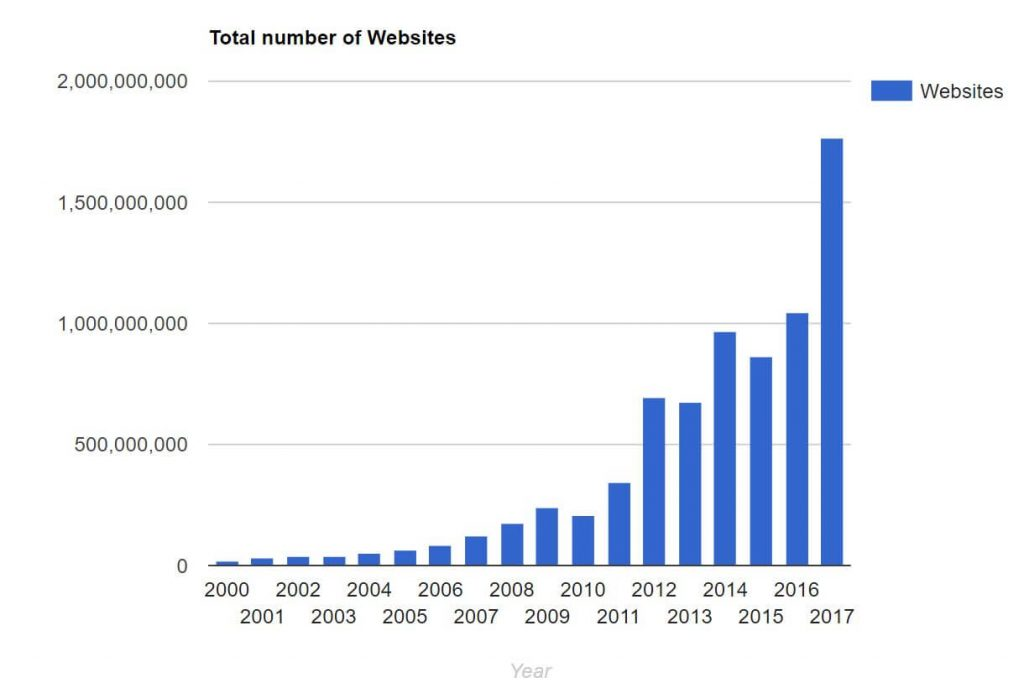Growth in websites year over year