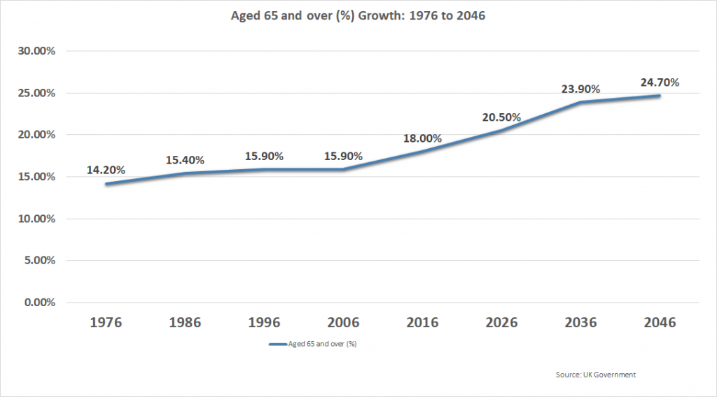 Growth of aged 65+ in UK