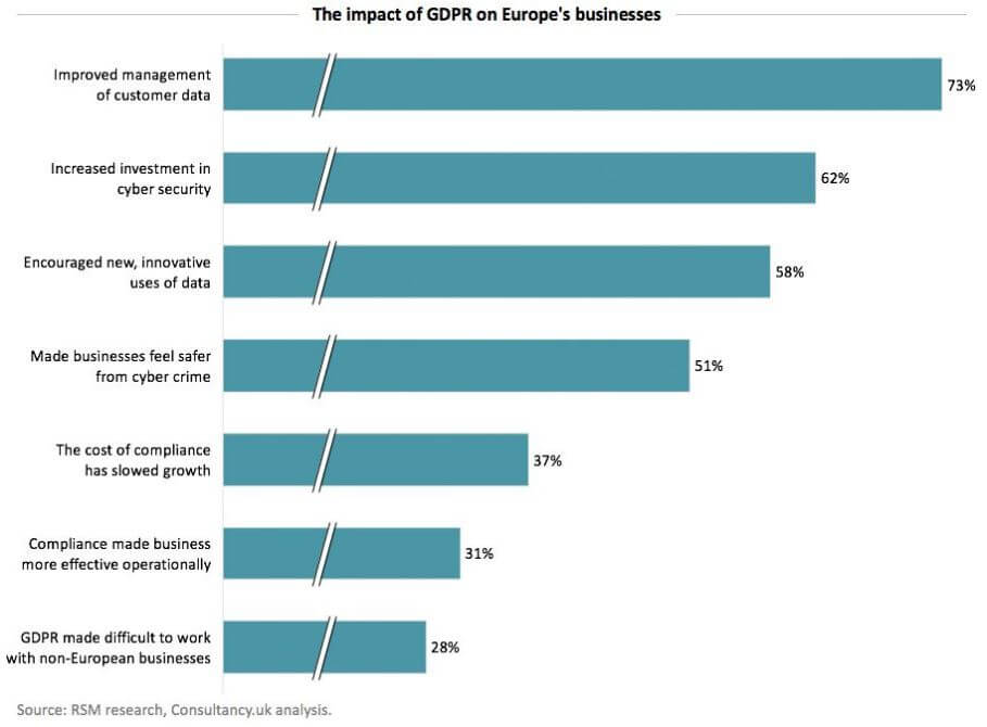 Impact of GDPR on Businesses