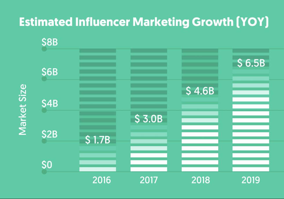 Chart of the growth of influencer marketing