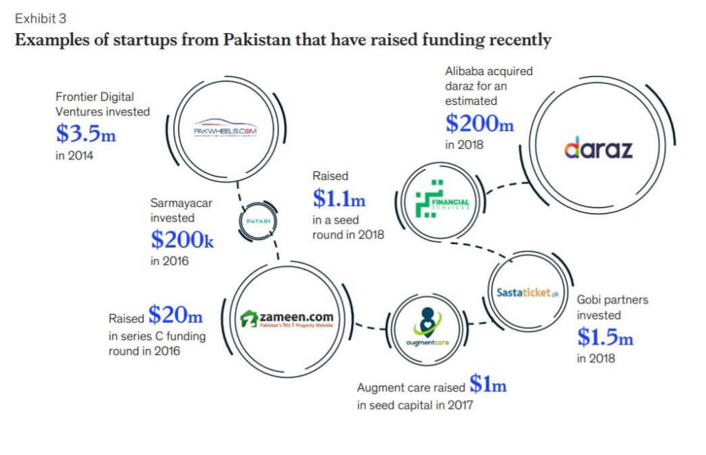 Data on newly funded businesses in Pakistan