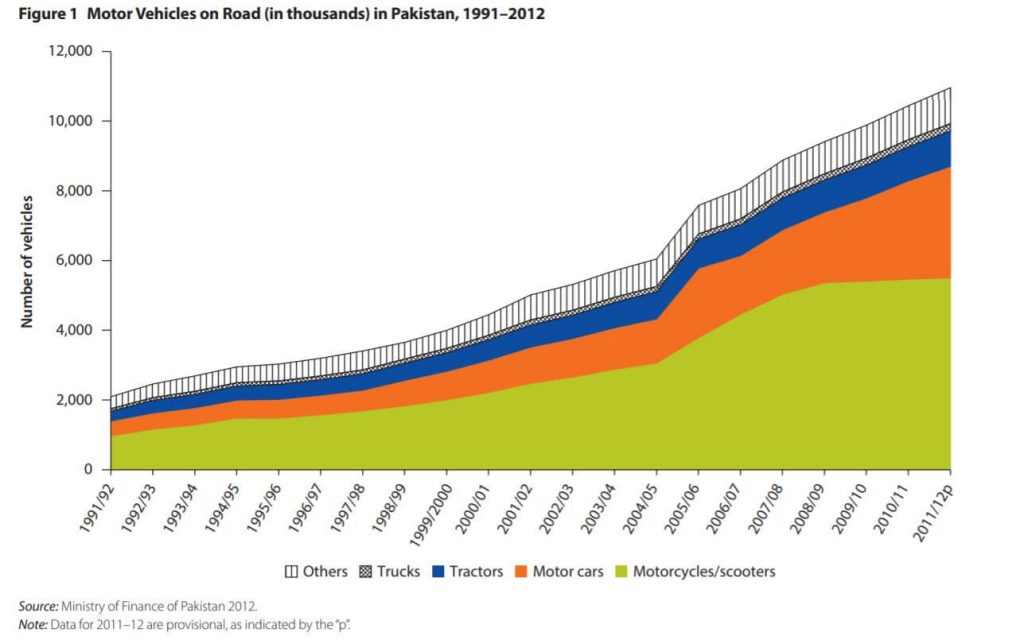 Growth in the number of vehicles driving in Pakistan over the years