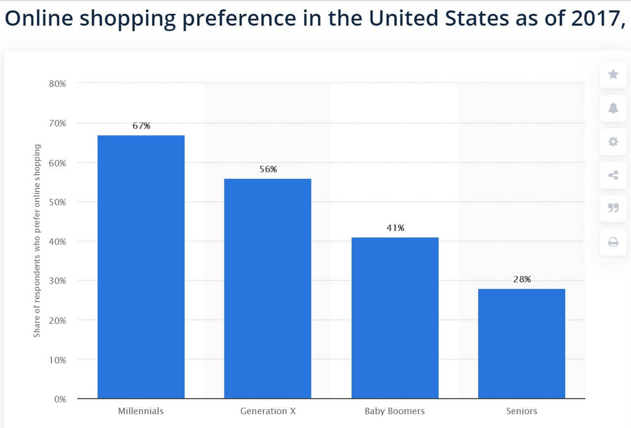 Chart of the online shopping preferences