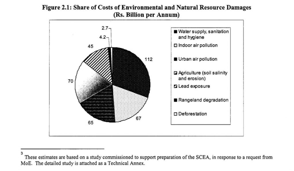 Damage to the environment in the billions - Pakistan