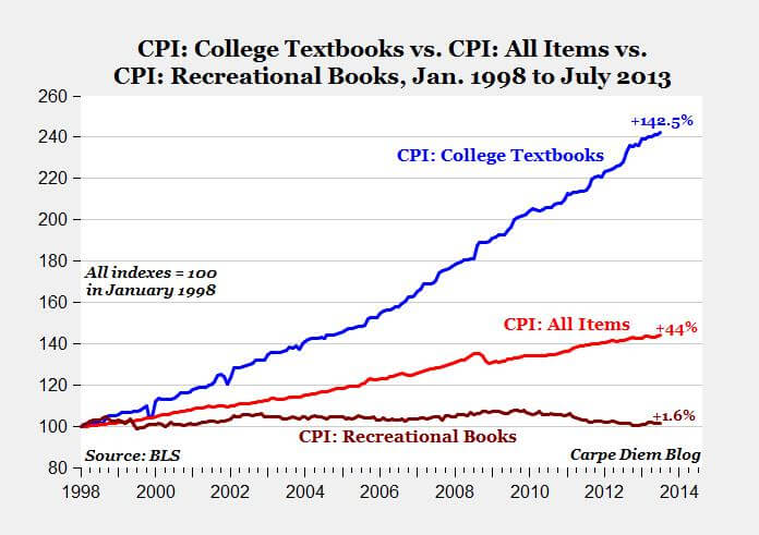 Percent-Change-Textbook-Prices