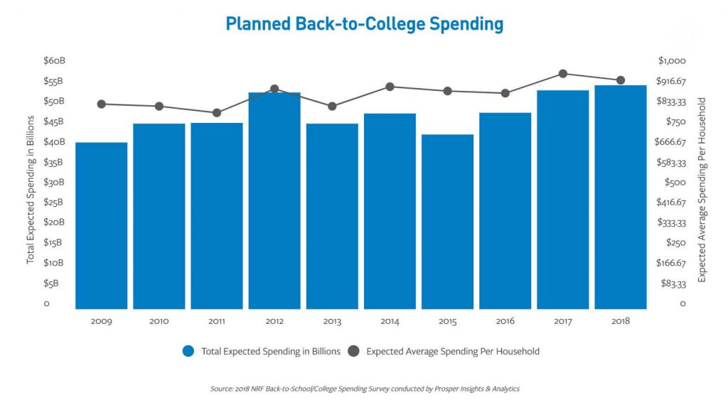 Planned-Back-to-College-Spending-USA
