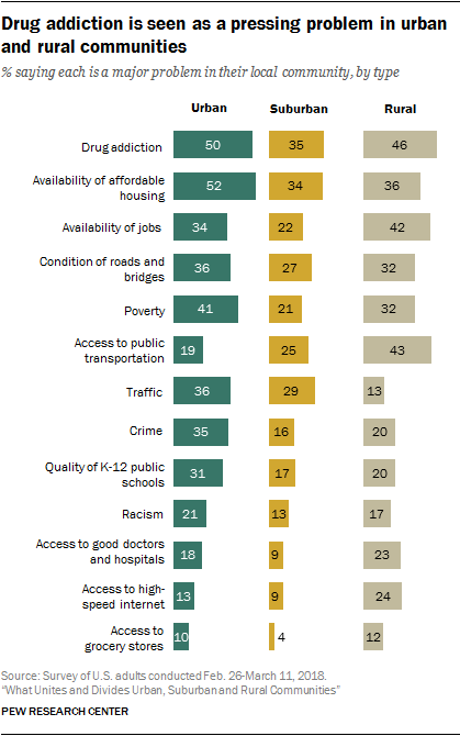 List of the top problems existing in urban, suburban and rural communities - PEW Research