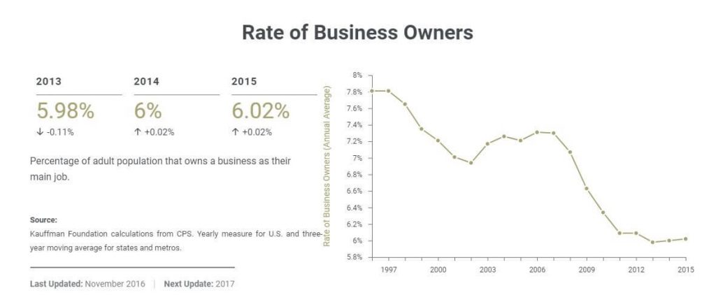 Rate of Business Owners USA