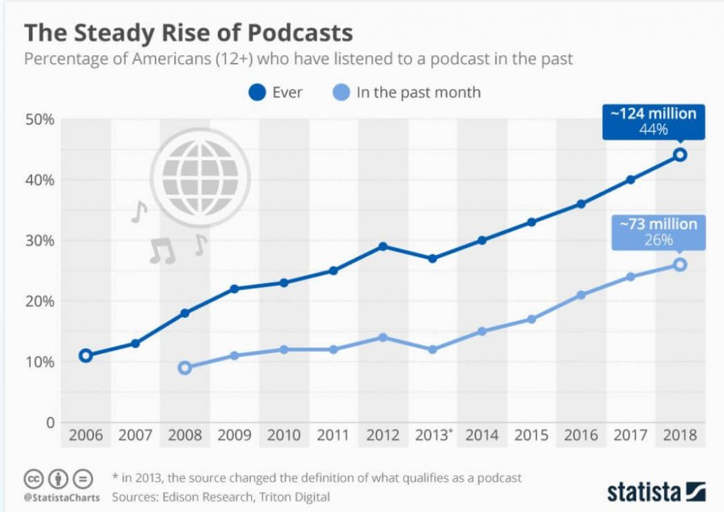 Rise of podcasts and need for audio transcription service