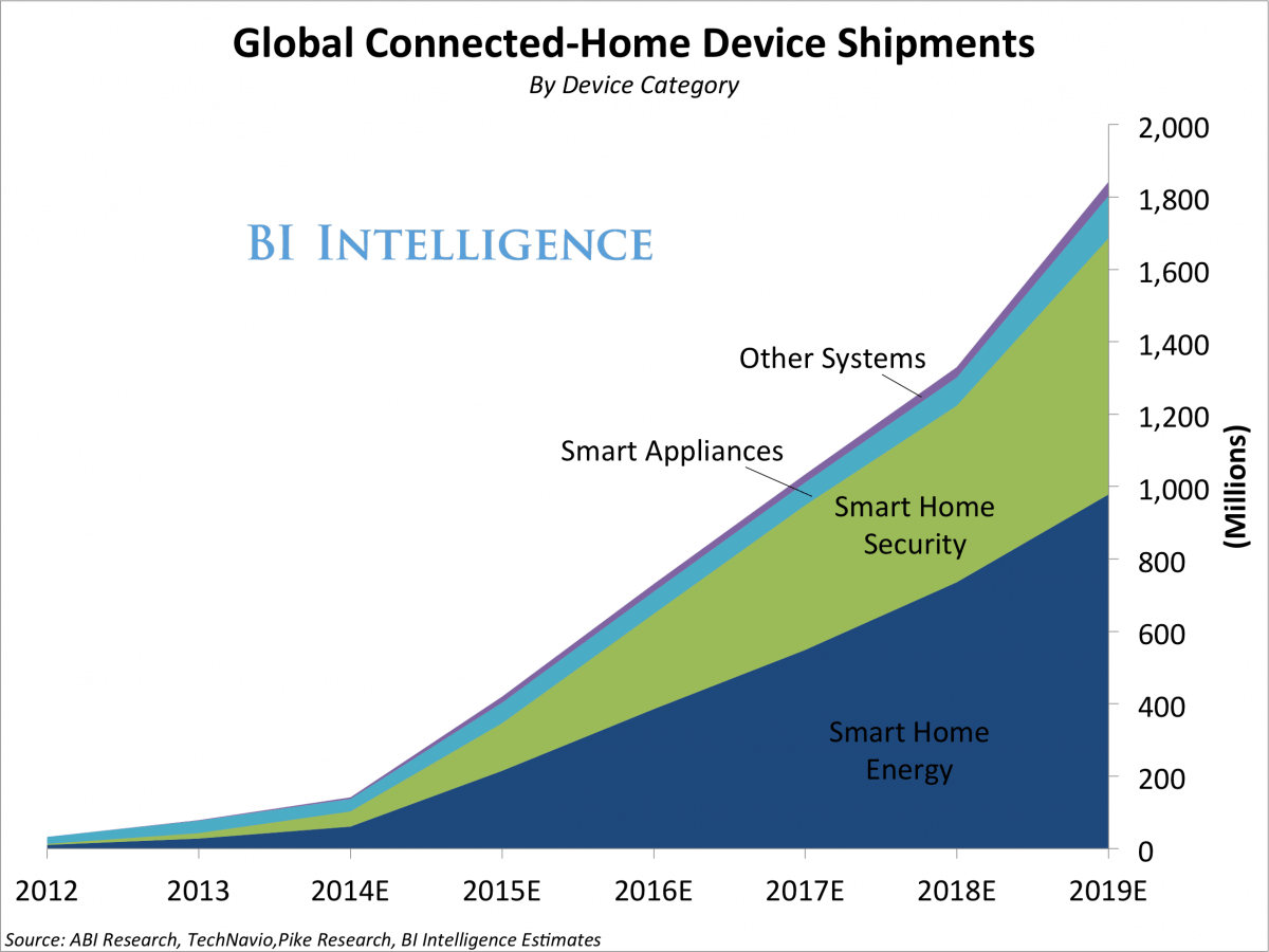 Chart of smart home appliances