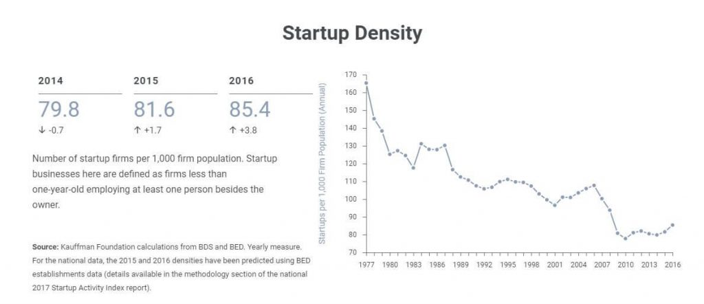 Startup Density in the USA