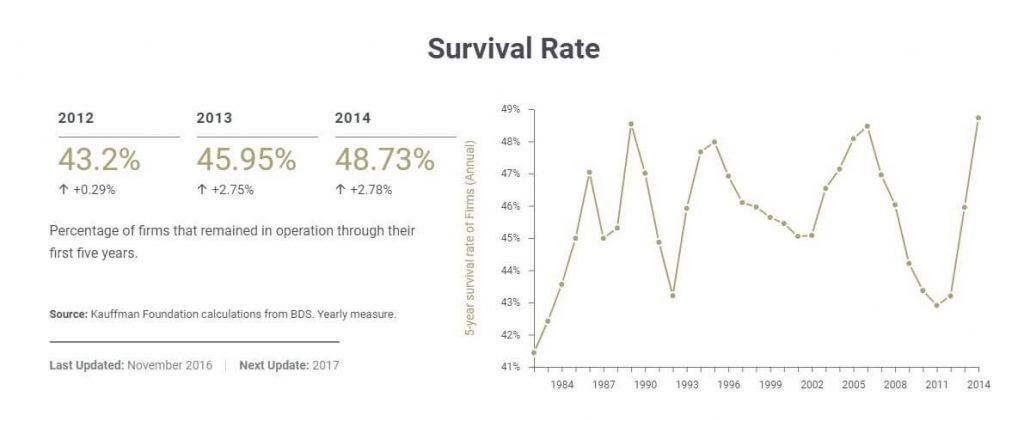 Survival Rate of startups in the USA