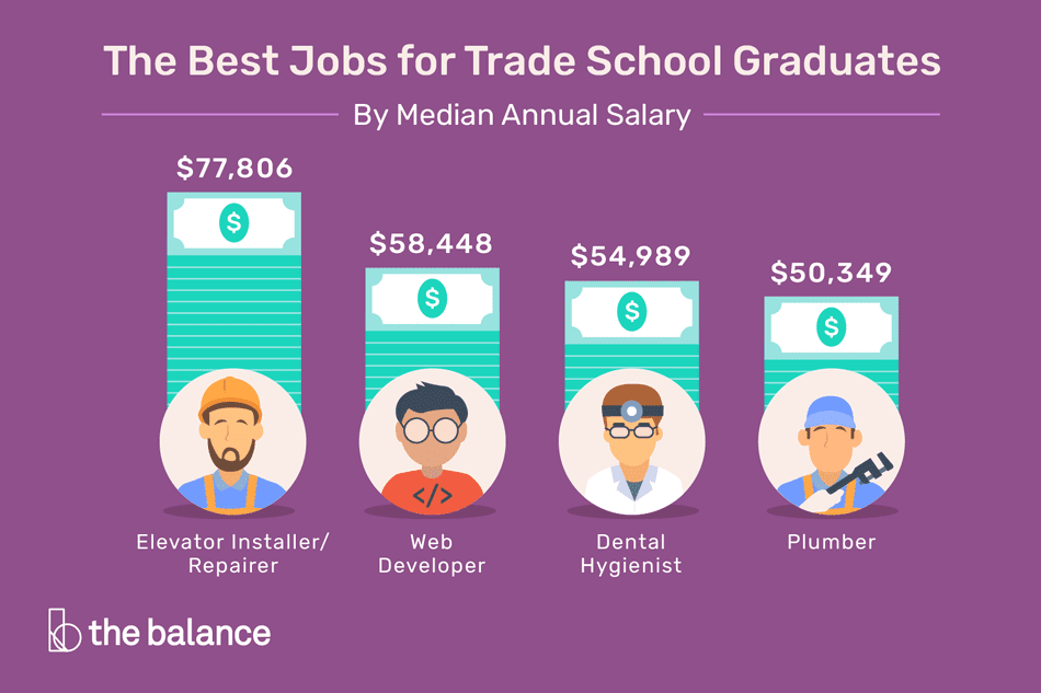 Salary levels for various jobs