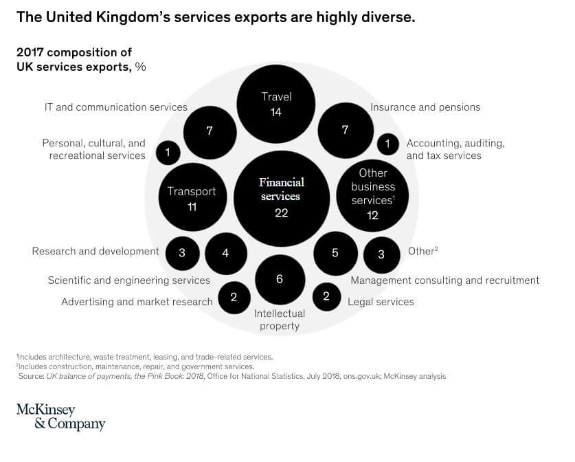 UK export and Imports 2017 Diversity