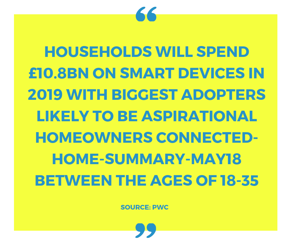 UK household spend on Smart Devices